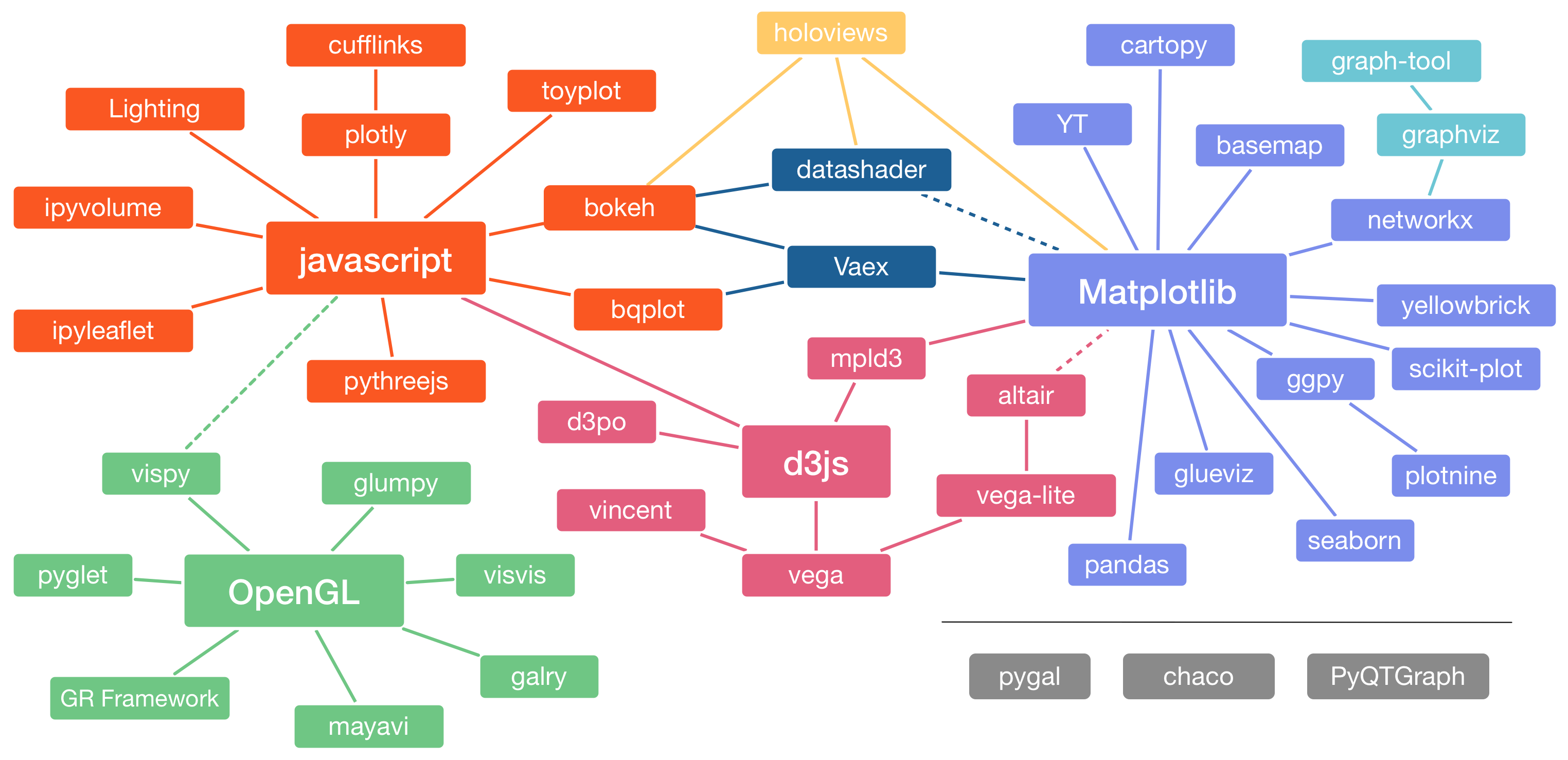 Overviews — PyViz 0 0 1 documentation